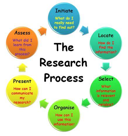 Grant Component Parts Research Gateway